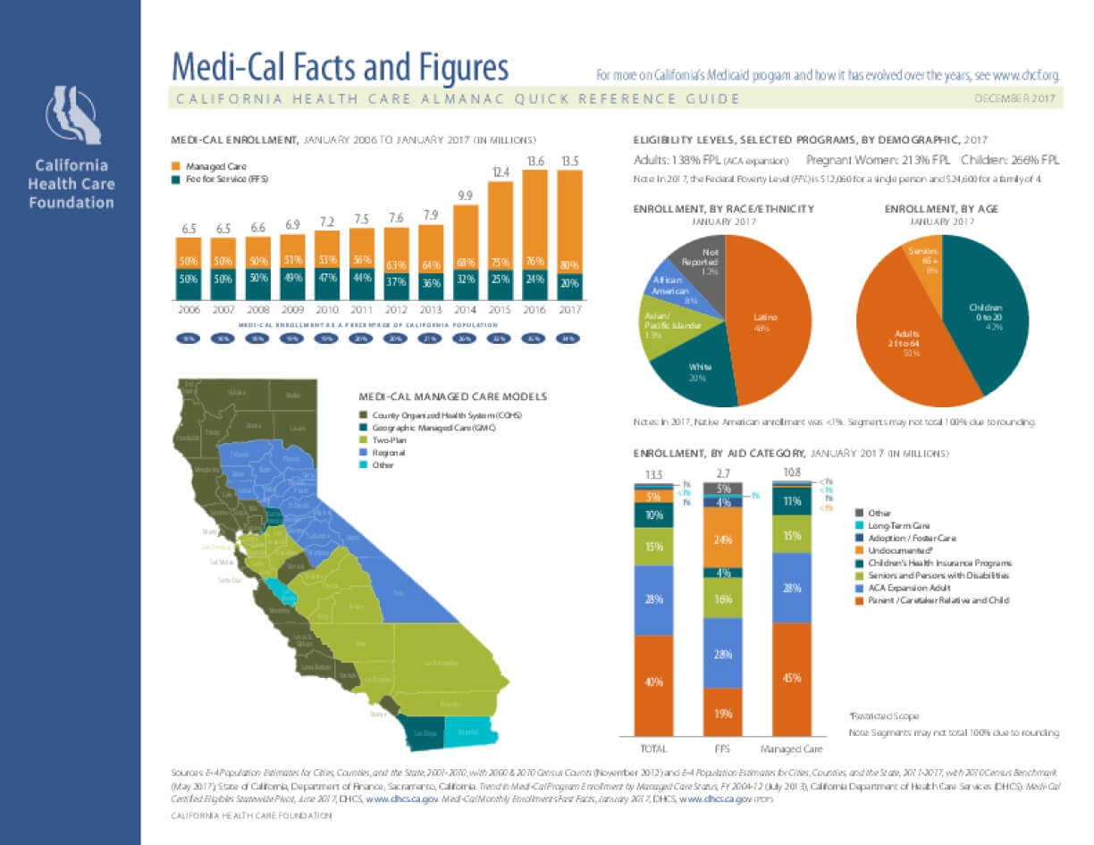 Medi-Cal Facts and Figures 2017