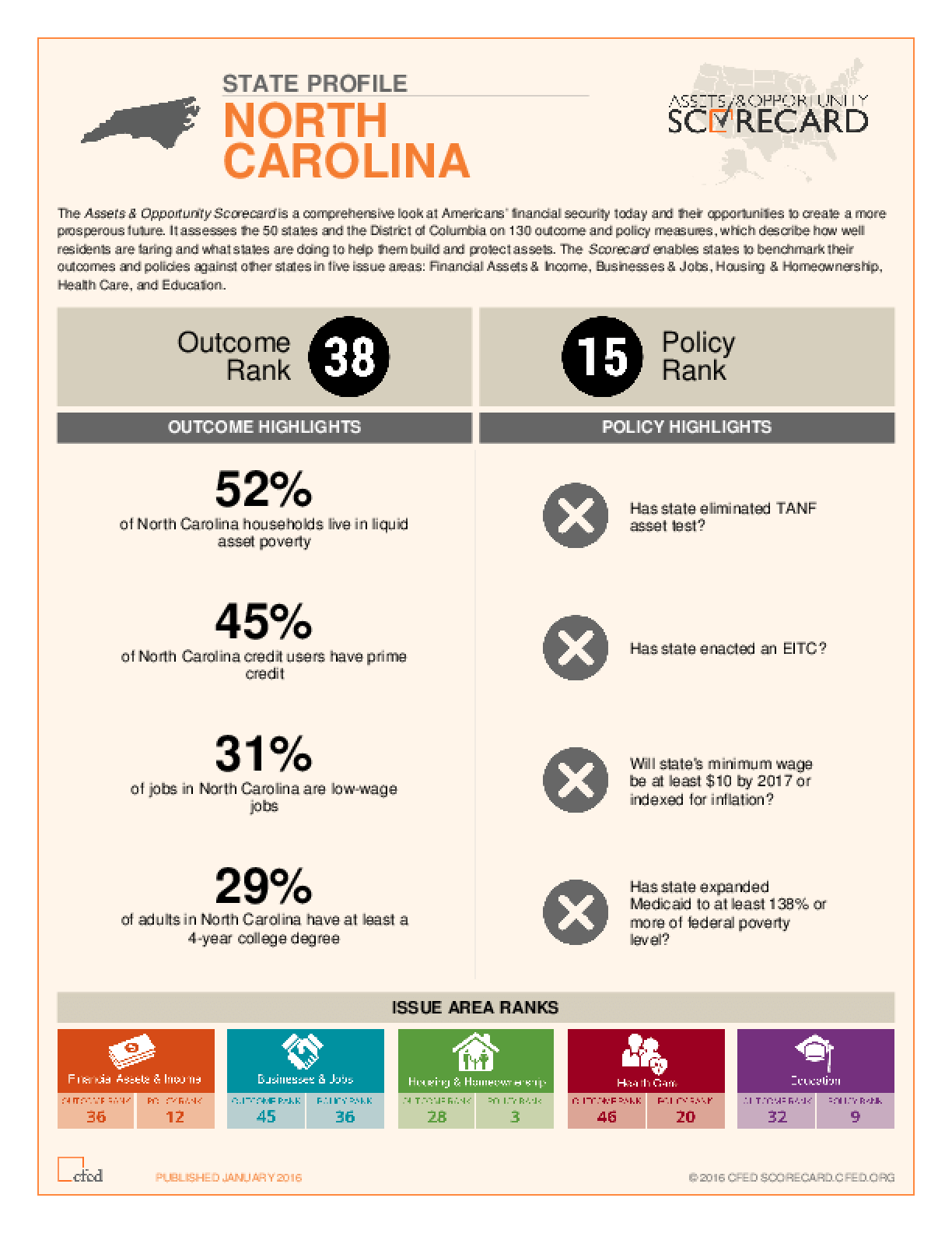 State Profile North Carolina: Assets and Opportunity Scorecard