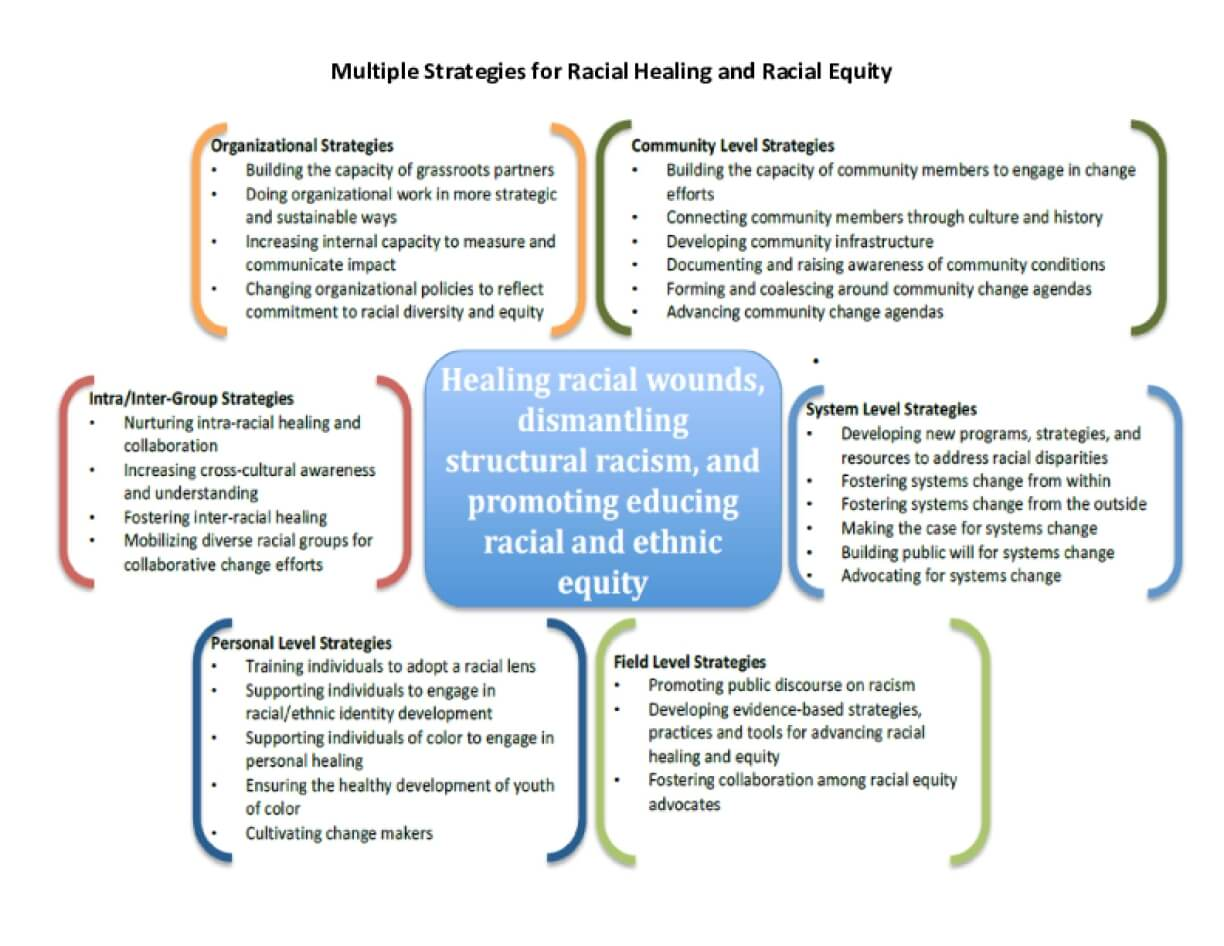 Multiple Strategies for Racial Healing and Racial Equity