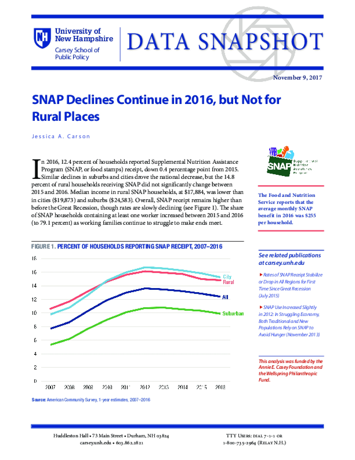 Data Snapshot: SNAP Declines Continue in 2016, but Not for Rural Places