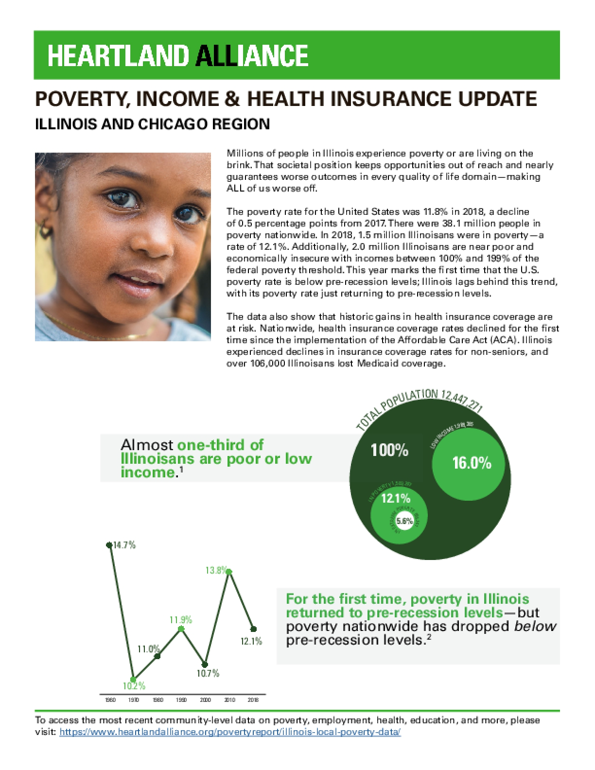 Illinois and Chicago Region: Poverty, Income and Health Insurance